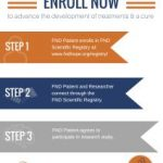 Steps to FND Scientific Registry enrolment
